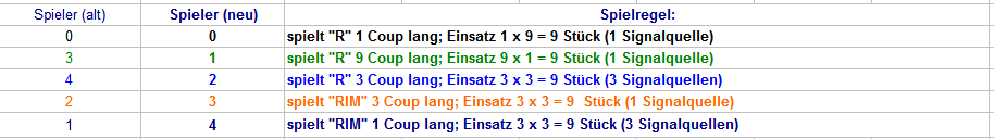 EC_1Signal_vs_3Signale_01.png.68a78c27232d6e0974aba403a0fb80c2.png
