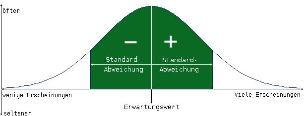 Standardabweichung AbkГјrzung